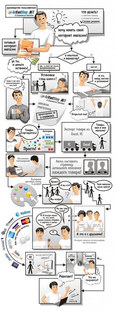 Как Ваня интернет магазин создавал
