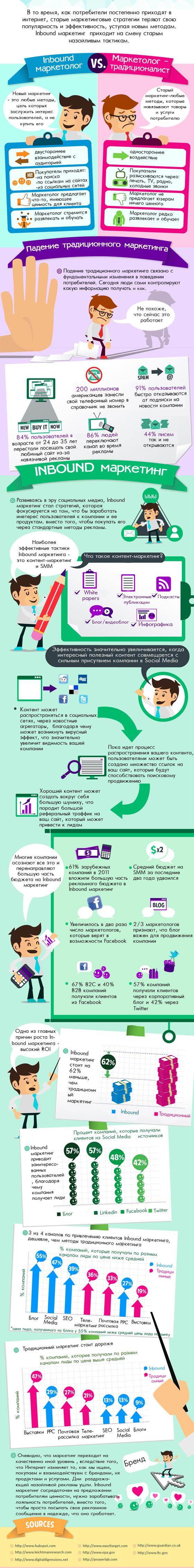 Inbound маркетинг. Инфографика
