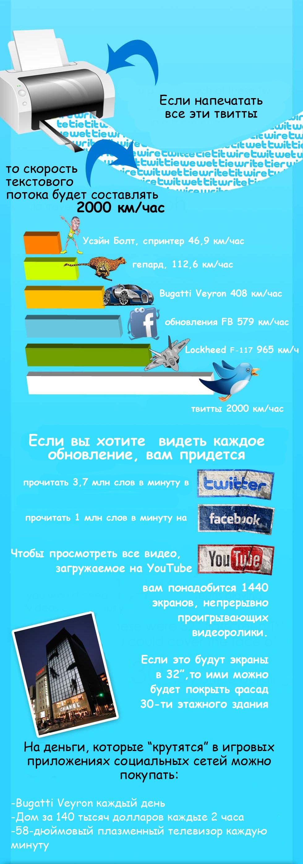 скорость социальных медиа