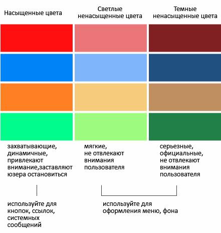 благоприятные цветовые контрасты для покупателей производите оплату