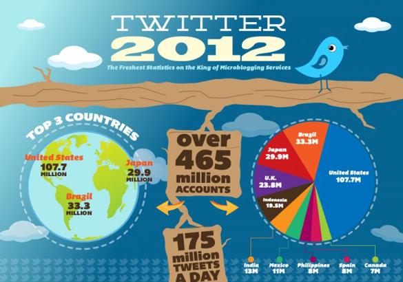 Twitter инфографика