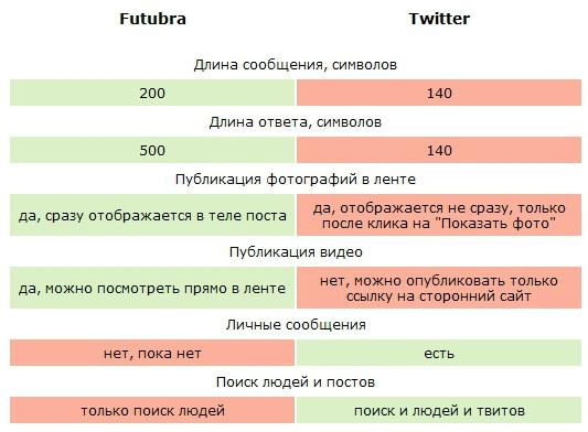 Футубра и Twitter